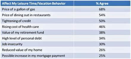 leisure-vacation behavior.jpg