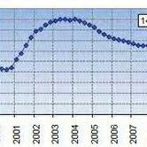 Grubb & Ellis 1-12-09 Ofc Vacancy Chart.jpg