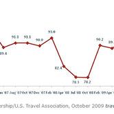 py-12312009-chart-3.jpg