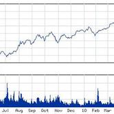 Starwood-stock-chart-4-19-10.jpg