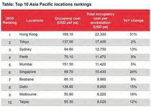 Office-Rent-Chart-for-3---17--11-Asia-Europe.jpg