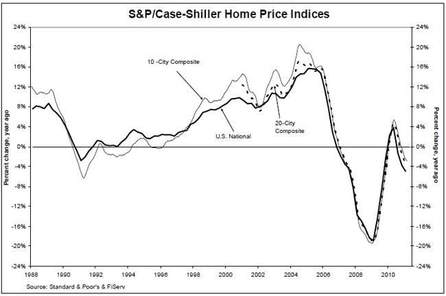 spcs-05312011-chart-1.jpg