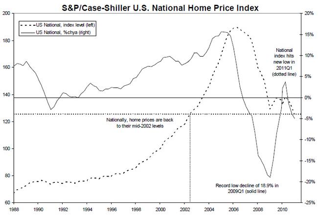 spcs-05312011-chart-2.jpg