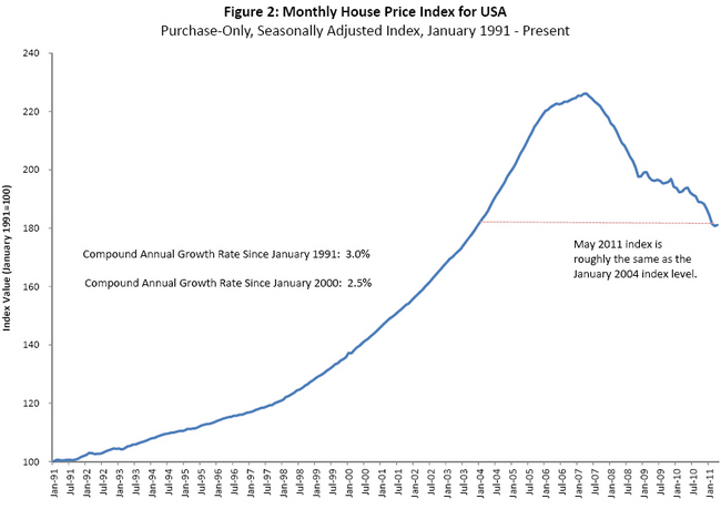Federal-Housing-Finance-Agency-FHFA-monthly-House-Price-Index-chart-2.jpg
