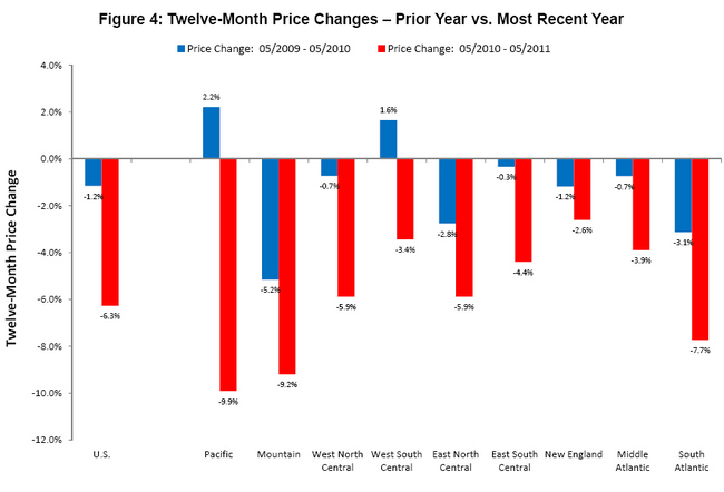 FHFA Says U S  House Price Index Rises 0 4% in May