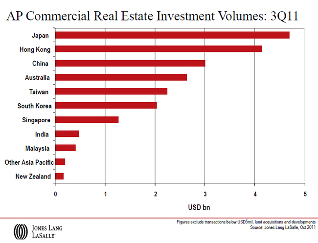 AP-Commercial-Real-Estate-Investment-Volumes-3Q11.jpg