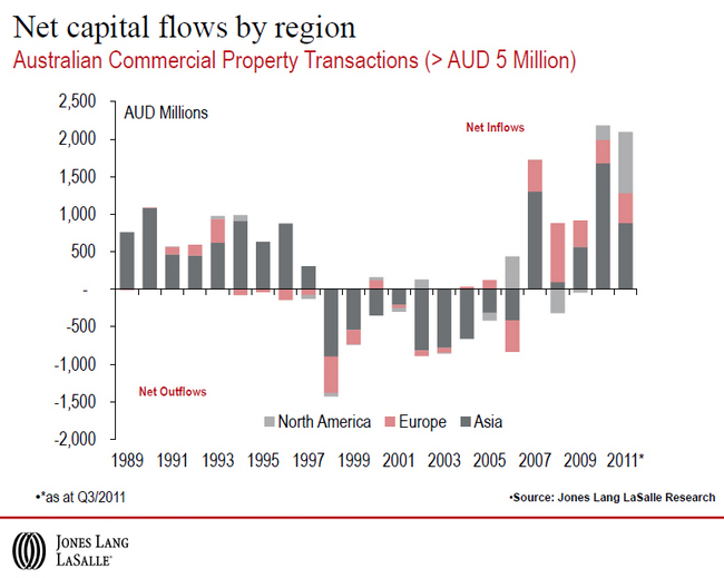 Australian-Commercial-Property-Transactions.jpg