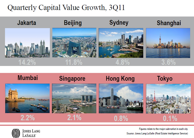 Quarterly-Capital-Value-Growth-3Q11-Jakarta-Beijing-Sydney-Shanghai-Mumbai-Singapore-Tokyo-Hong-Kong.jpg