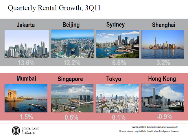 Quarterly-Rental-Growth-3Q11-Jakarta-Beijing-Sydney-Shanghai-Mumbai-Singapore-Tokyo-Hong-Kong.jpg