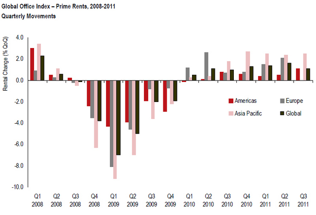 global-office-index-prime-rents-200-2008-quarterly-movements-chart.jpg