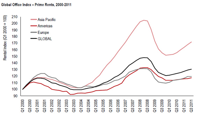 global-office-index-prime-rents-200-2011-chart.jpg