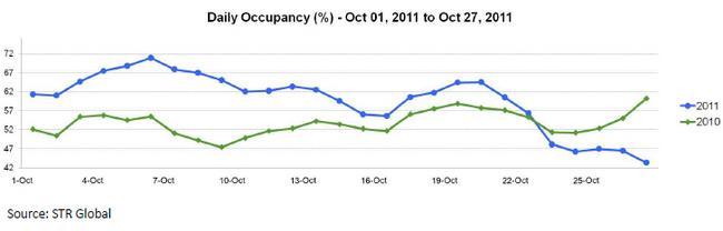 str-global-Bangkok-Flooding-November-2011-chart-1.jpg