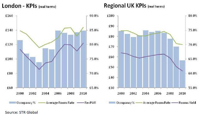 London-Hotel-Profits-Stay-Afloat-Despite-Economic-Environment-chart-1.jpg