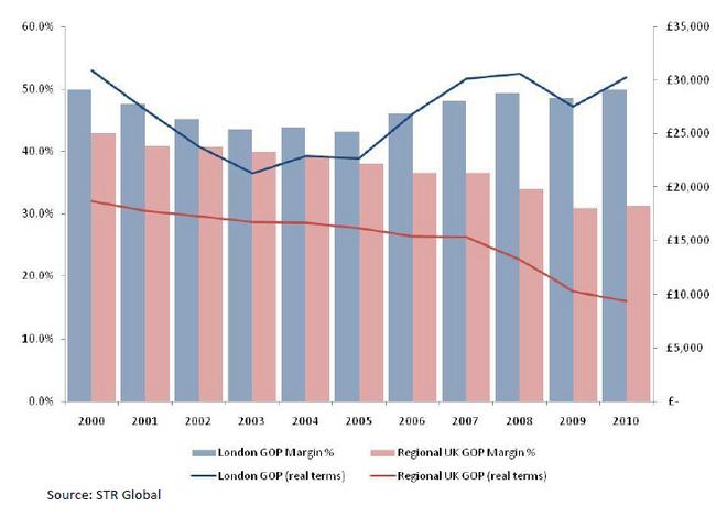 London-Hotel-Profits-Stay-Afloat-Despite-Economic-Environment-chart-2.jpg