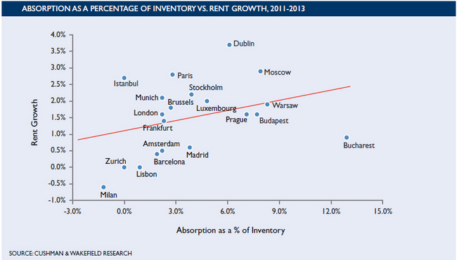 Slow-Recovery-for-Global-Office-Markets-Predicted-Through-2013-chart-3.jpg