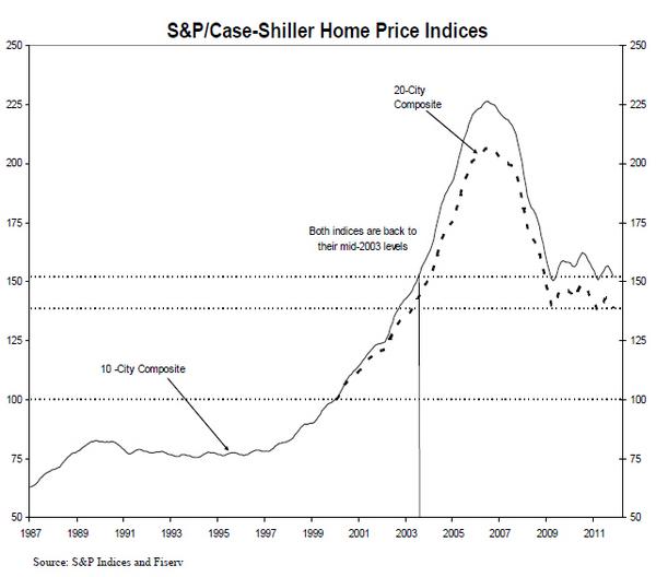 CSHomePrice_Release_Nov11-Results-chart-2.jpg