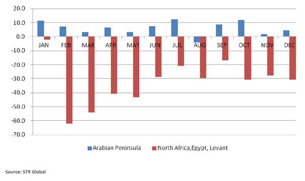 2011-monthly-regional-RevPAR-change-chart.jpg