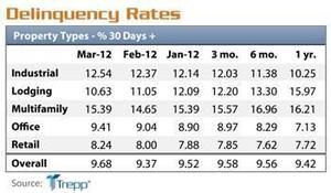 Trepp chart cmbs delinquencies.JPG