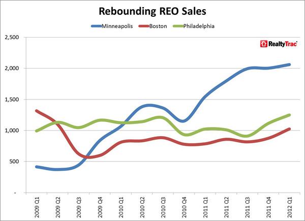 REO_Sales_Rebounding_Q1_2012_Major_Metros.jpg