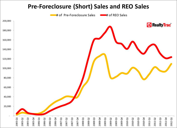 Short_Sales_REO_Sales_Historical_Trends.jpg