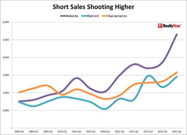 Short_Sales_Shooting_Higher_Q1_2012.jpg
