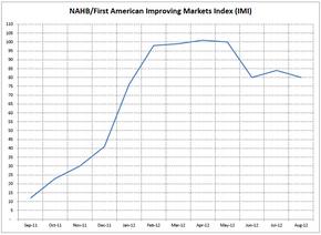 NAHB-First-American-Improving-Markets-Index-imi.jpg