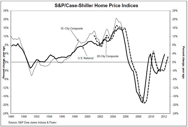 CSHomePrice_Release_Sept-2012-Results-chart-1.jpg