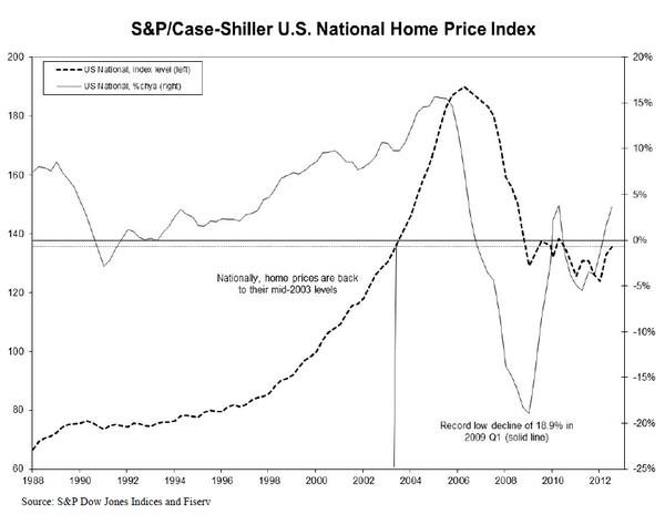 CSHomePrice_Release_Sept-2012-Results-chart-2.jpg