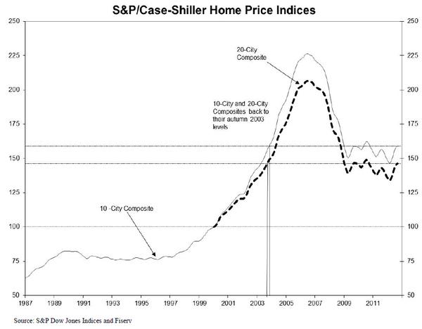CSHomePrice_Release_Sept-2012-Results-chart-3.jpg