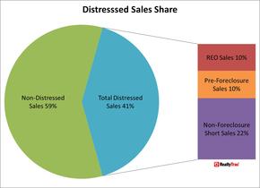 Distressed_Sales_Share_Q3_2012.jpg