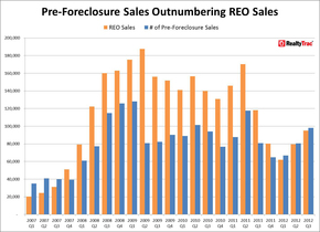 REO_Sales_Pre-Foreclosure_Sales_Q3_2012.jpg