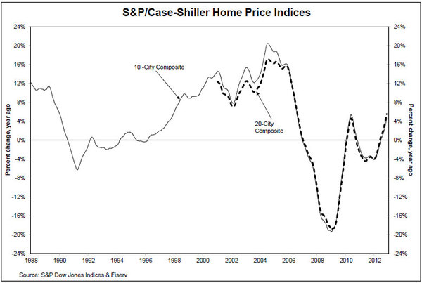 SP-Case-Shiller-Home-Price-Indices-jan-2012-chart-1.jpg