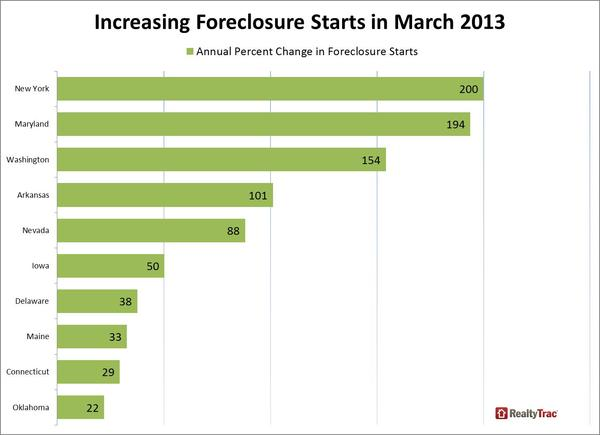 foreclosure_starts_biggest_state_increases_March_2013.jpg