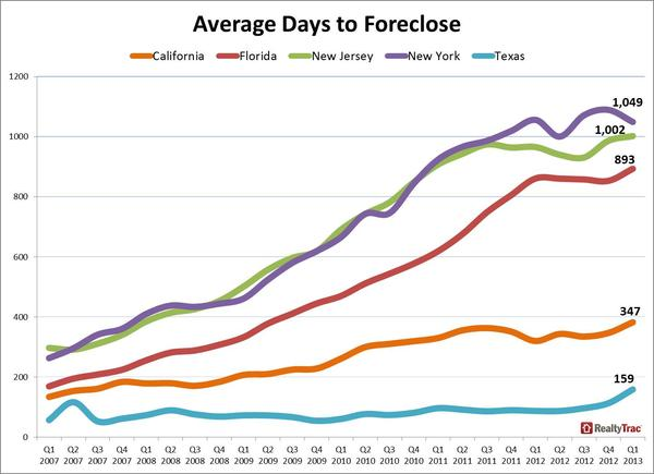 foreclosure_timelines_major_states_Q1_2013.jpg