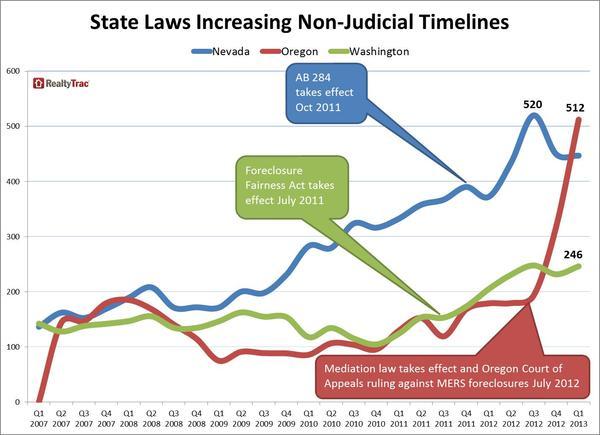 foreclosure_timelines_non-judicial_states_Q1_2013.jpg