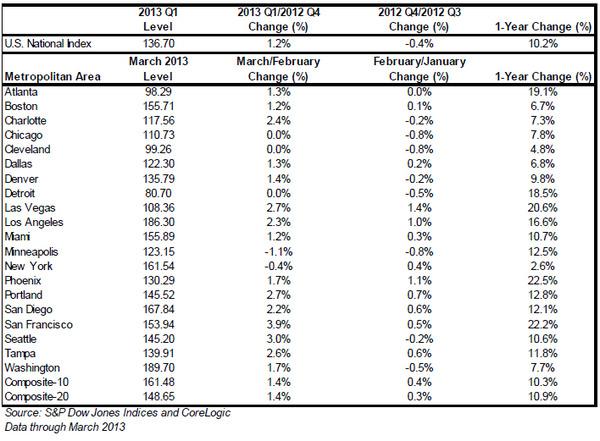 sp-case-schiller-us-national-index-metropolitan-area-2013.jpg