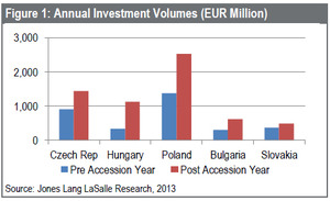 WPC News | Annual investment volumes in millions of euros