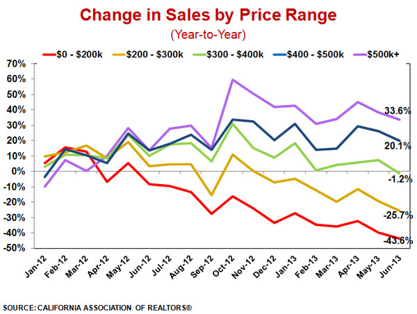 WPC News | changes in sales by price range year to year