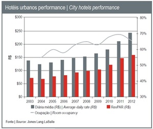 city hotels performance.jpg