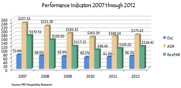WPC News | Performance indicators 2007  through 2012 - PKF Hospitality Research