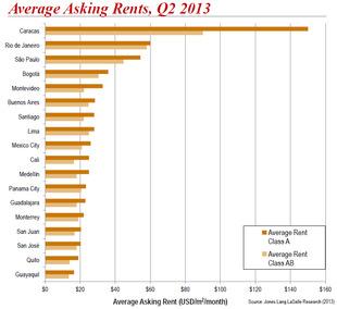 WPC News | latin america average asking rents q2 2013