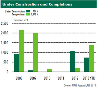 under-construction-and-completions-cbre-research-q3-2013.jpg