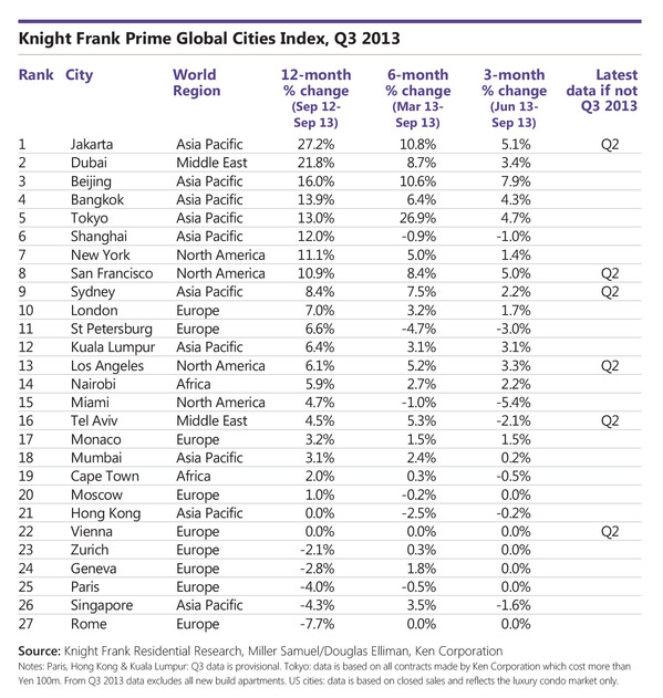 Knight-Frank_Global_Table_11_12_13.jpg