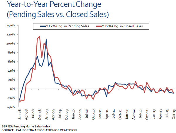 WPC News | California Real Estate news - year to year percent change pending sales versus closed sales