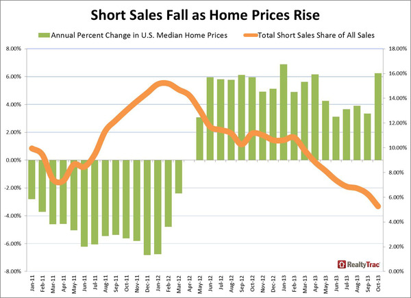 short_sales_home_prices_oct_2013.jpg