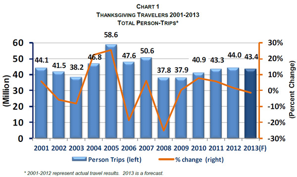 WPC News | thanksgiving travelers 2001 - 2013 total persons trips