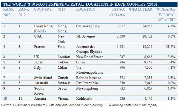 the-world-10-most-expensive-retail-locations-in-each-country.jpg
