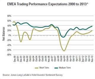 WPC News | HISS Dec 2013 EMEA Hotels Trading Performance Expectations 200 to 2013