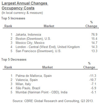 Latest-Annual-Changes-Occupancy-Costs.jpg