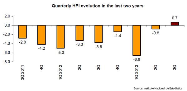 WPC | Quarterly HPI Evolution